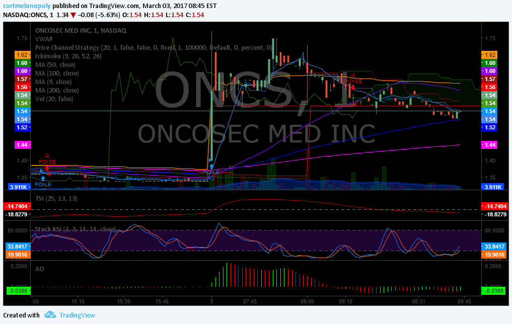 $ONCS, Premarket, Watchlist, Stocks