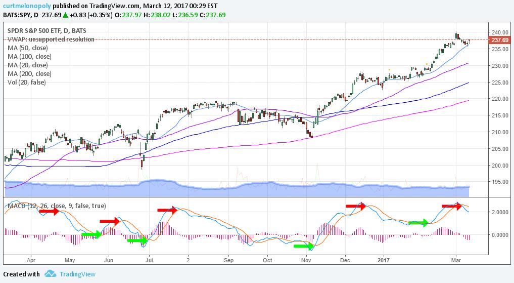 $SPY, Chart, SwingTrading