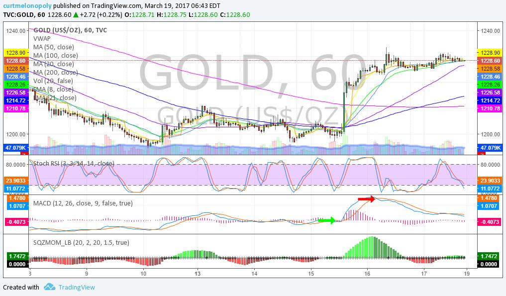 Gold 60 Min, Chart
