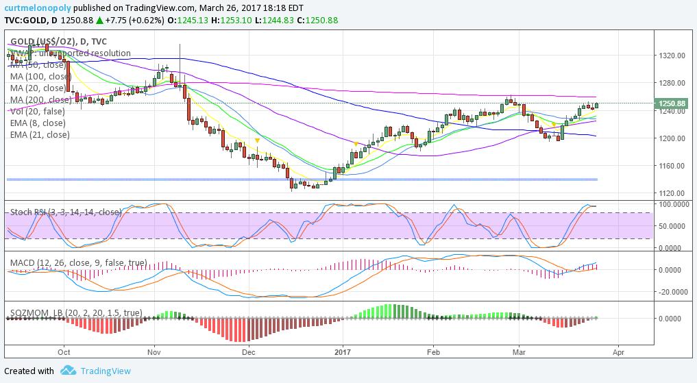 Gold, Chart, $GLD, Swing, Trading