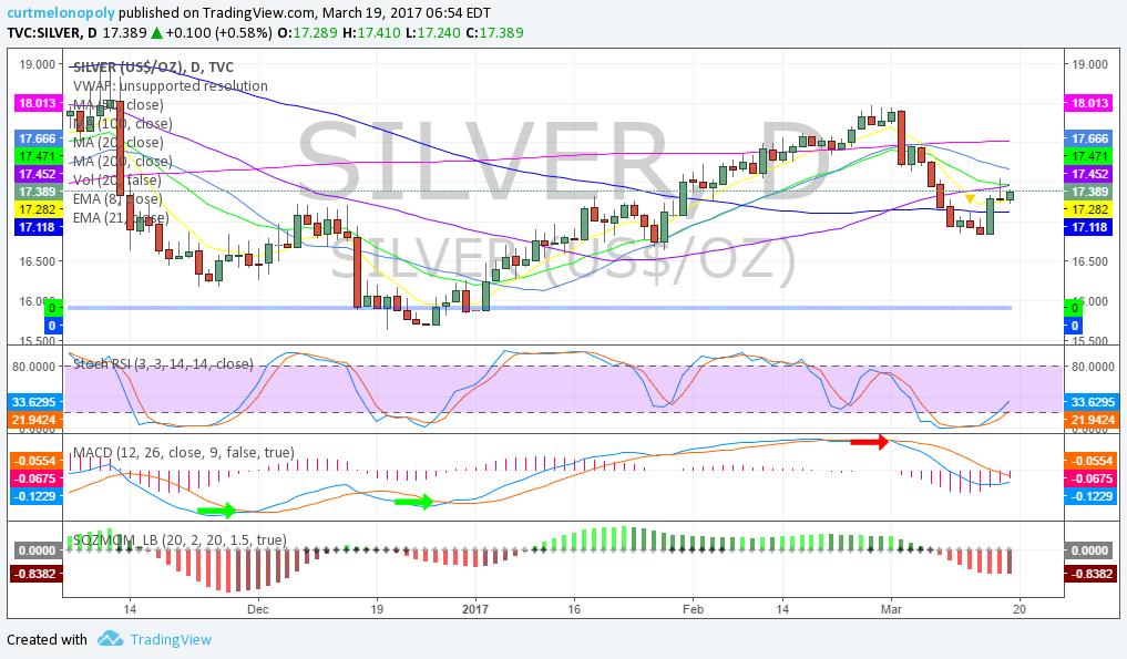 Silver, 60 Min, Chart