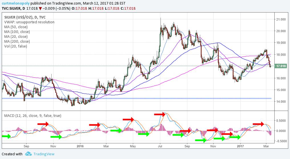 Silver, $SLV, Swing Trading, Chart