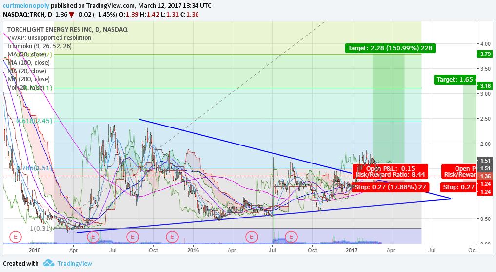 $TRCH, Swing Trading
