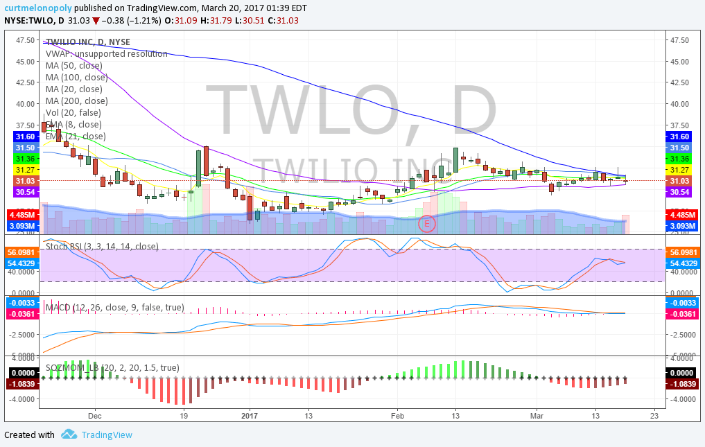 $TWLO, Swing Trading