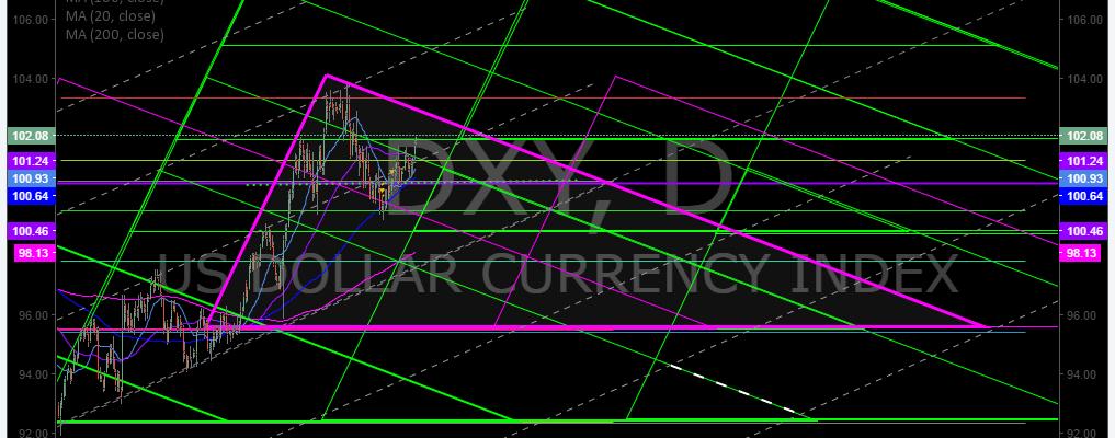 $DXY, Algorithm, Chart