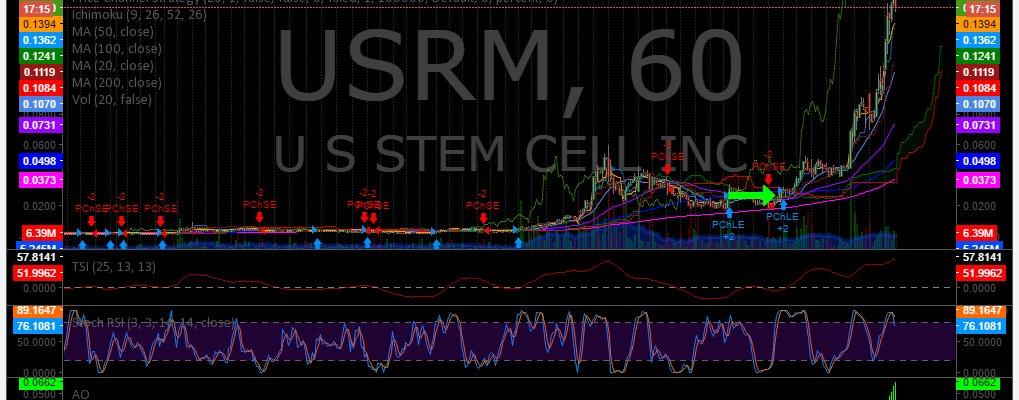 $USRM, Trading, Results