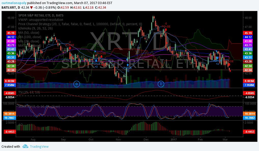 $XRT, Swing, Trading