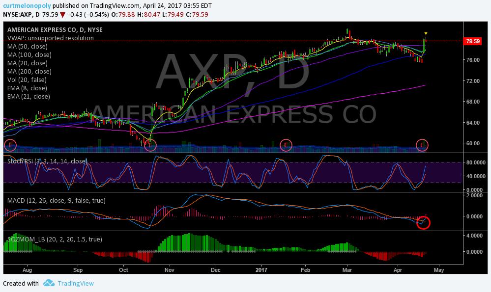 $AXP, Swing, Trading, Stock, Chart