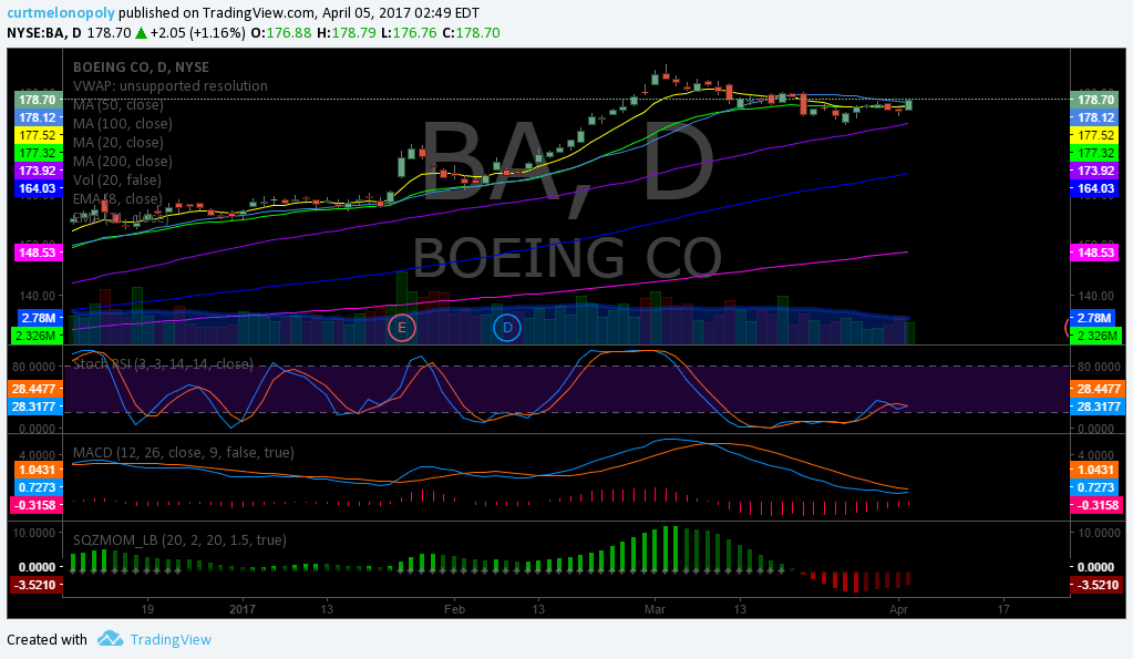 $BA, Boing, Swing, Trading