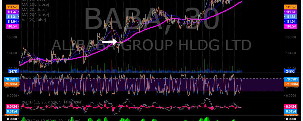 $BABA, Swing, Trading, Chart