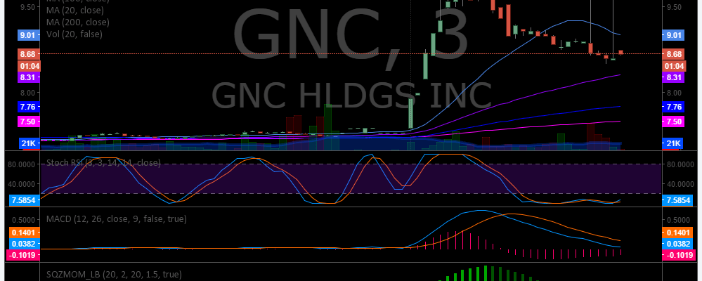 $GNC, Premarket, Trading, Plan, Stocks, Trading Results