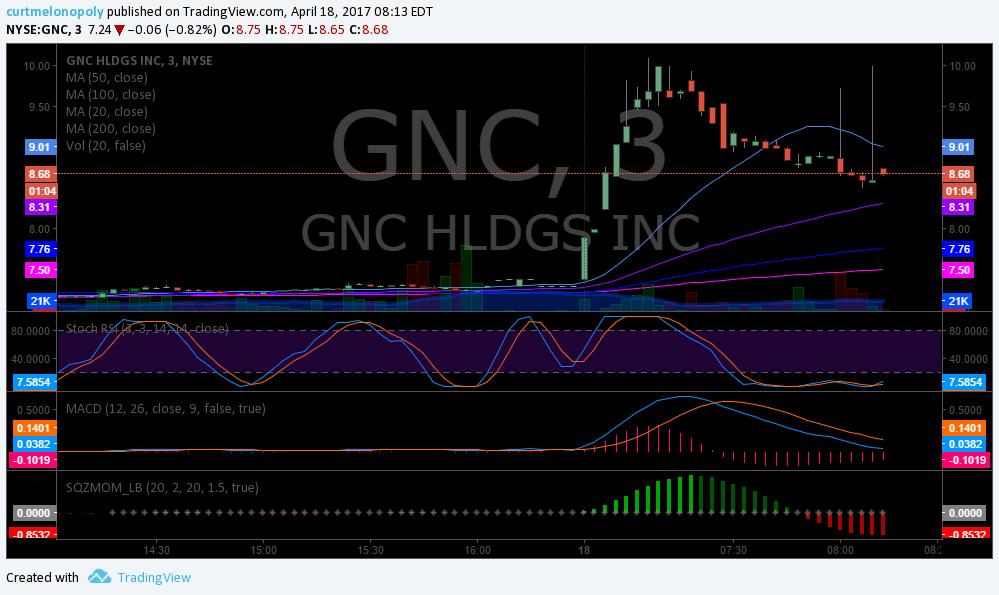 $GNC, Premarket, Trading, Plan, Stocks