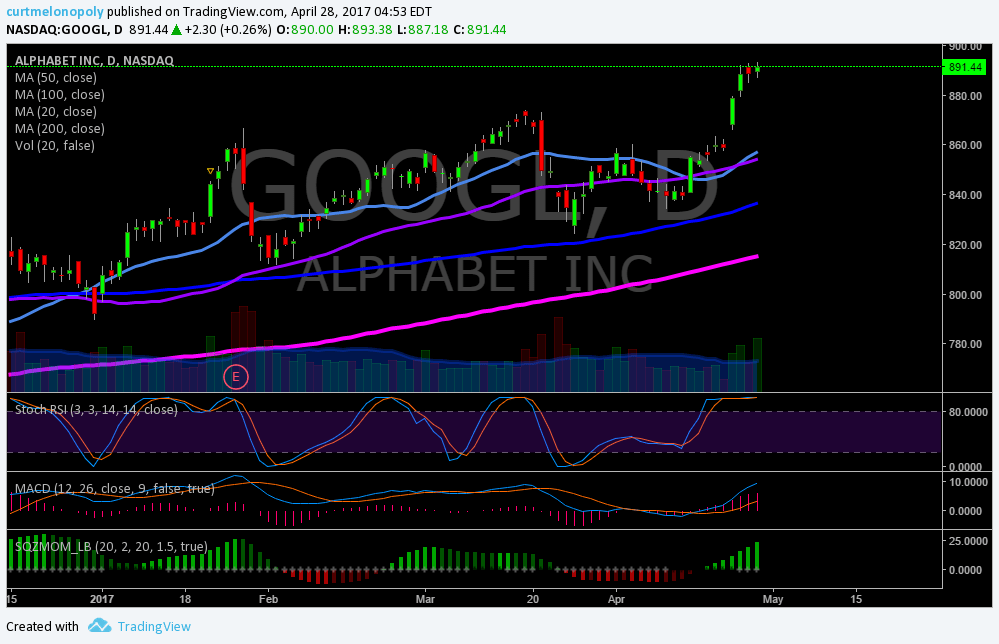 $GOOGL, Trading, Results, Earnings, Chart