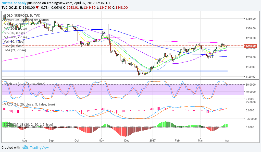 Gold, Daily, Chart, Swing, Trading