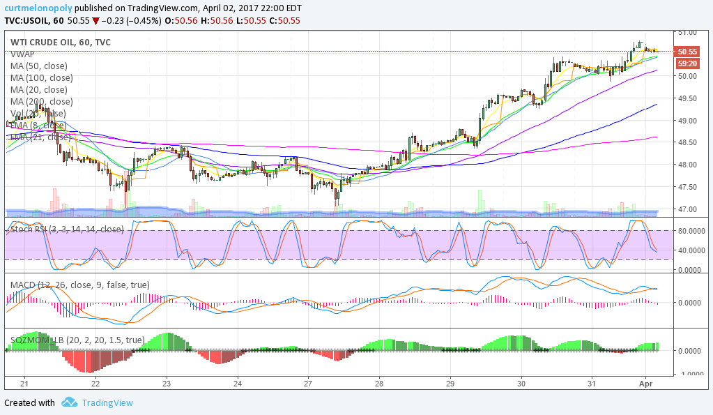 $USOIL, $WTI, Hourly, Chart