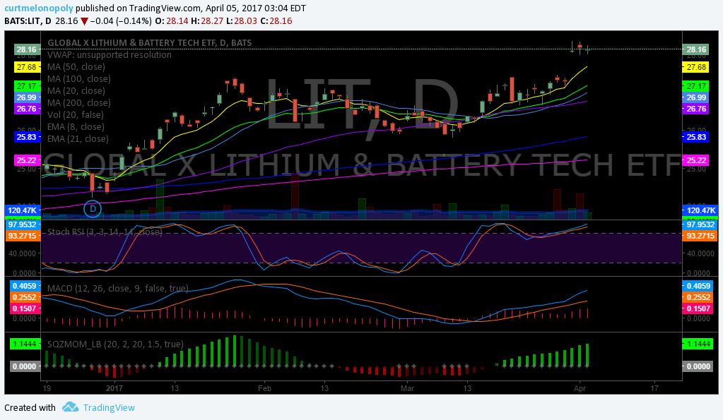 $LIT, Stock, Pick, Swing, Trade
