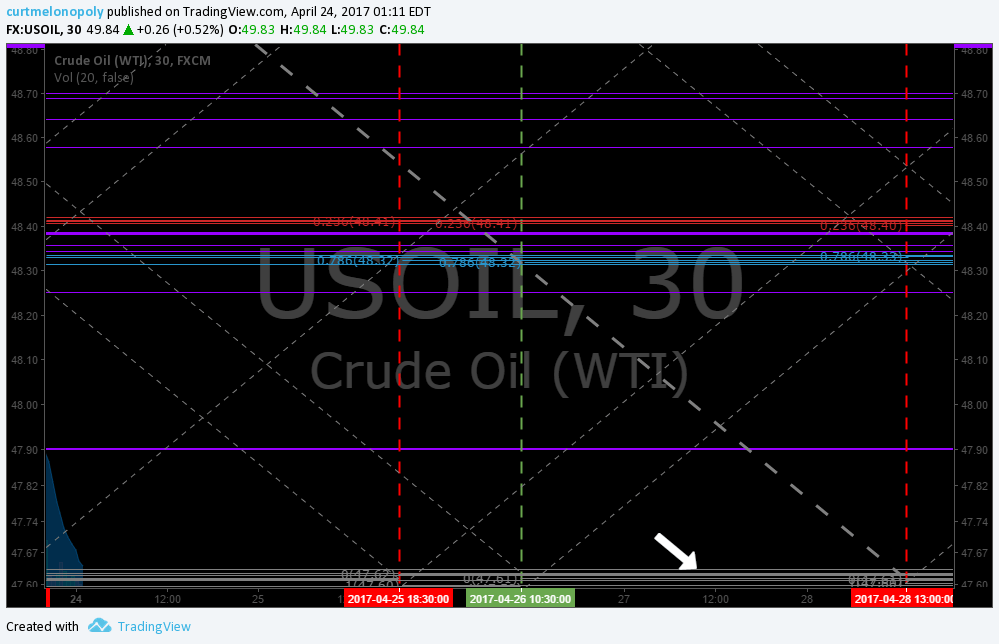 Support, Oil, $USOIL, $WTI
