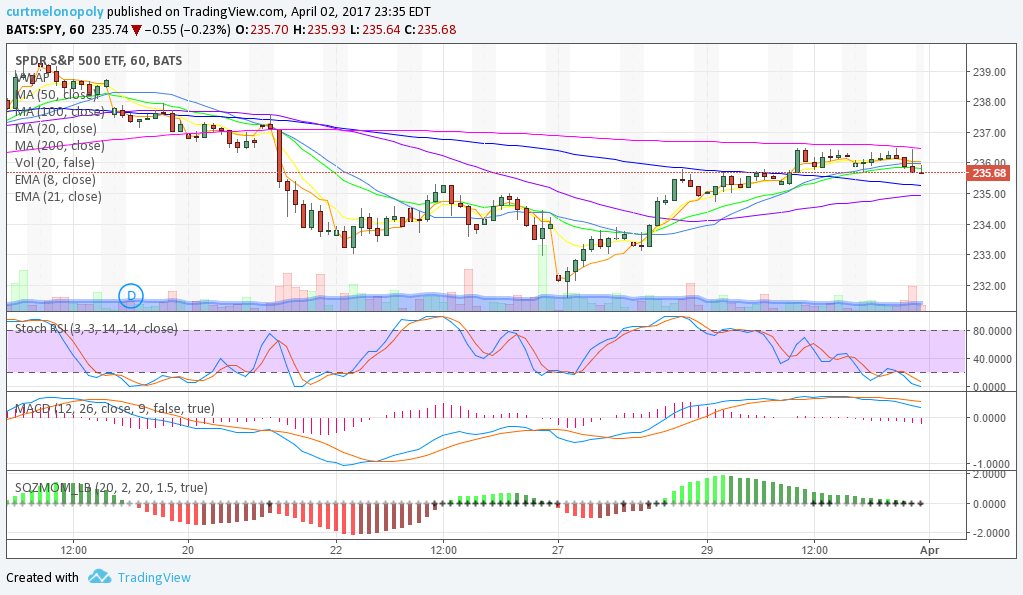 $SPY, Hourly, Chart
