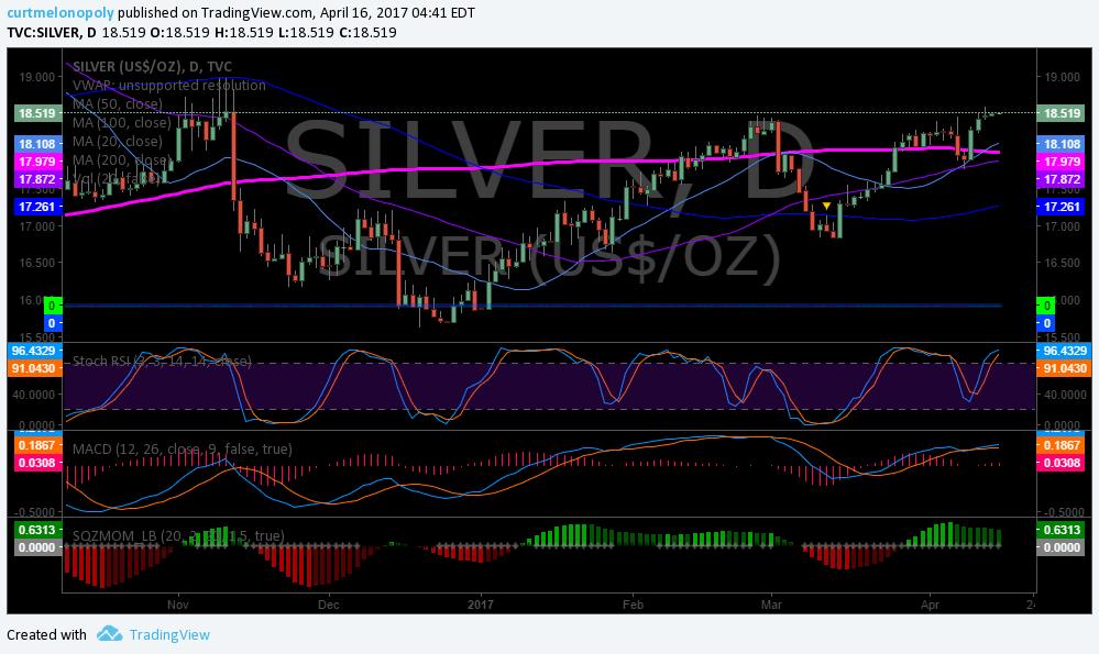 Silver, Chart, $SLV