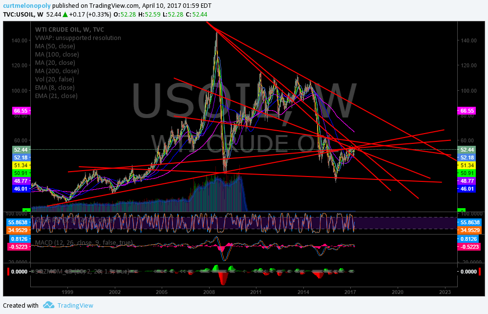 $USOIL, $WTI, Chart, Trendlines