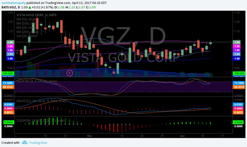 $VGZ, Chart, Swing, Trade