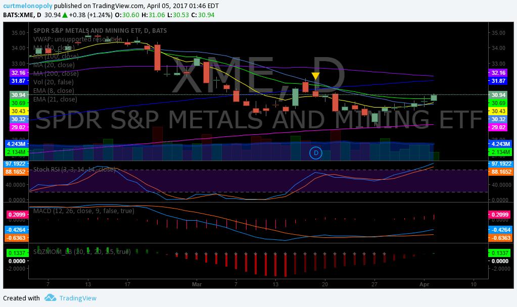 $XME, Swing, Trading, Alerts