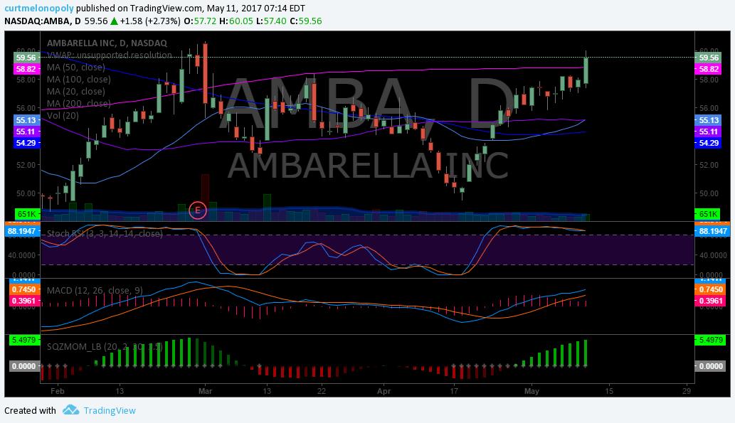 $AMBA, Chart, Swing, Trade