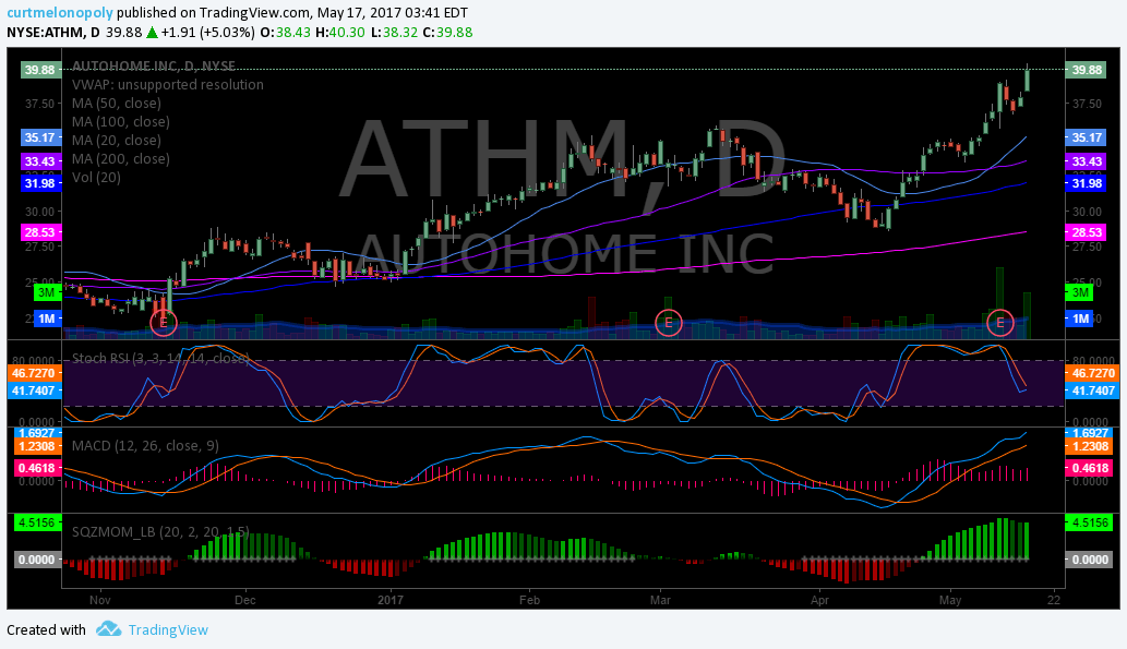 $ATHM, Swing trading