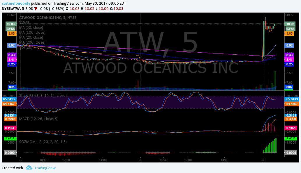 $ATW, Premarket, Trading, Plan