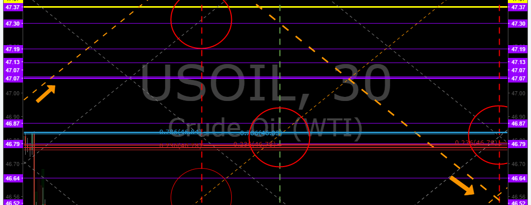 Oil, Algorithm, Chart