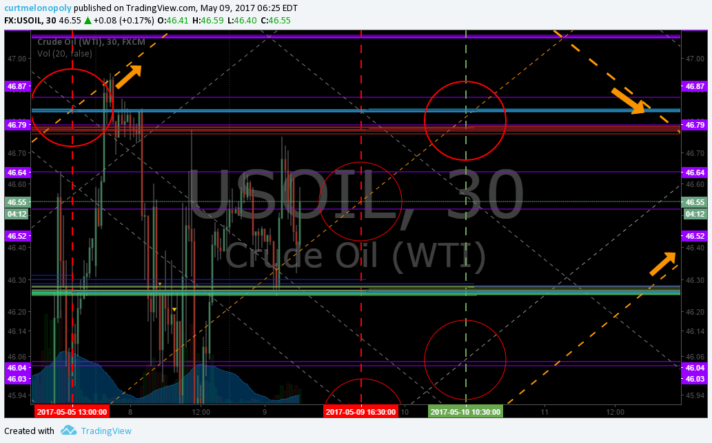 EPIC, Oil, Algorithm, Chart