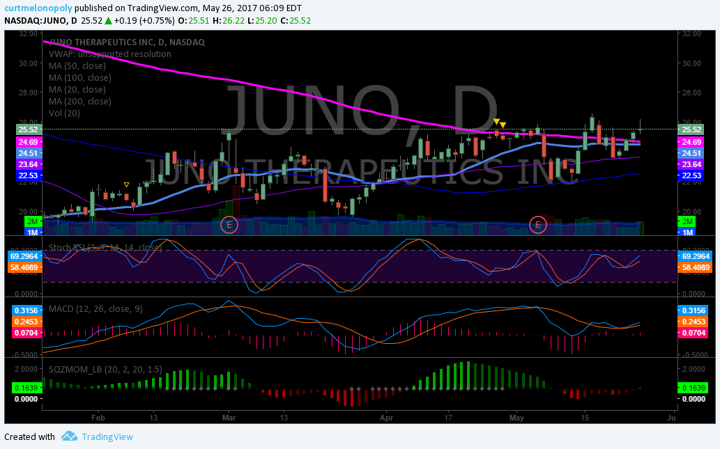 $JUNO, Chart
