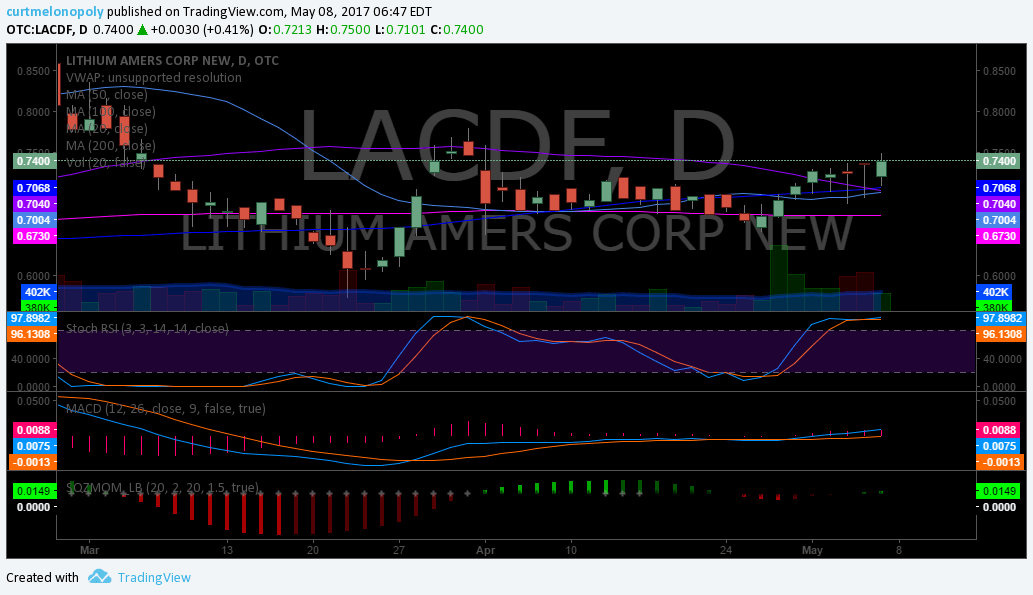 $LACDF, Chart, Swing Trading