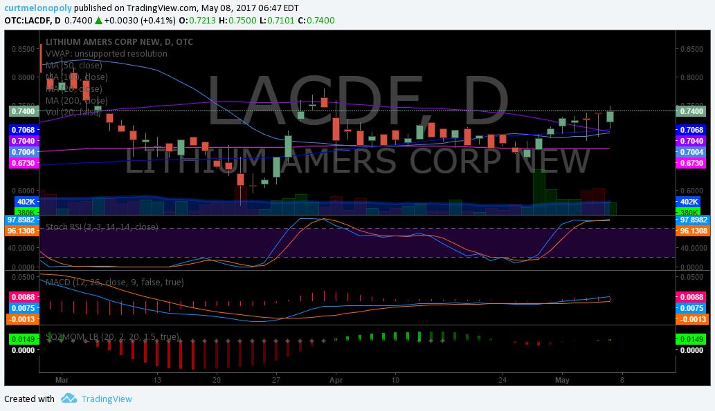 $LACDF, Chart, Swing Trading