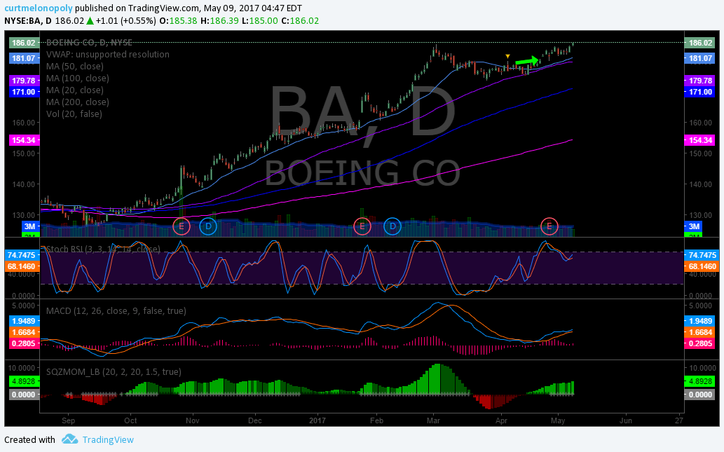 $BA, Boing, Stock, Swing, TRade