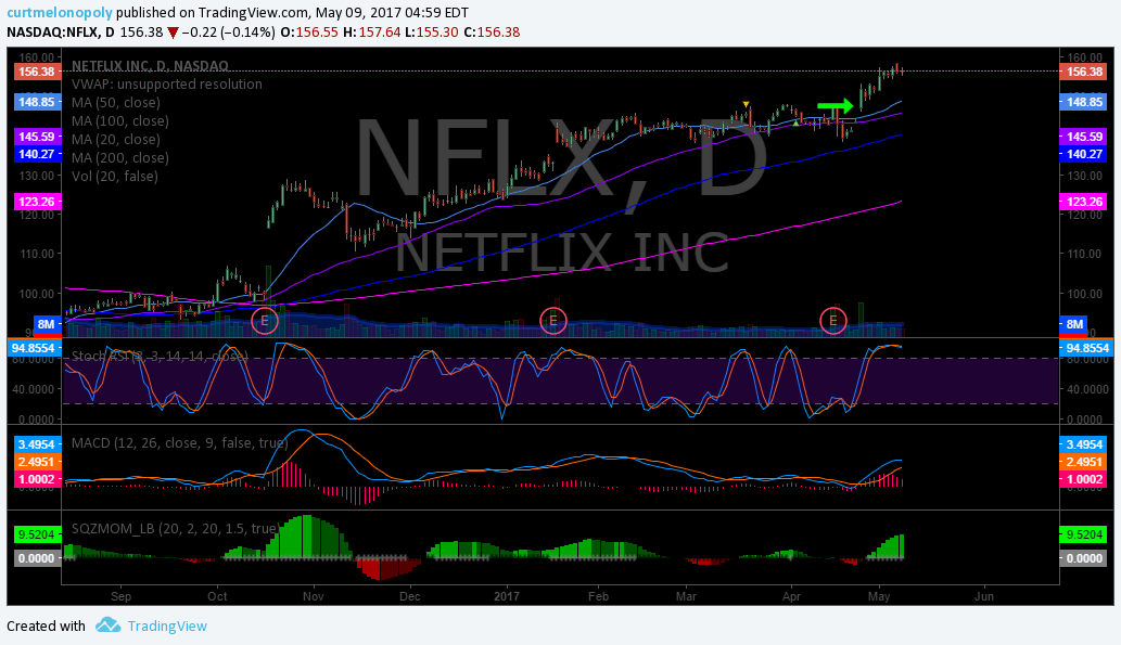 $NFLX, Swing, Trade