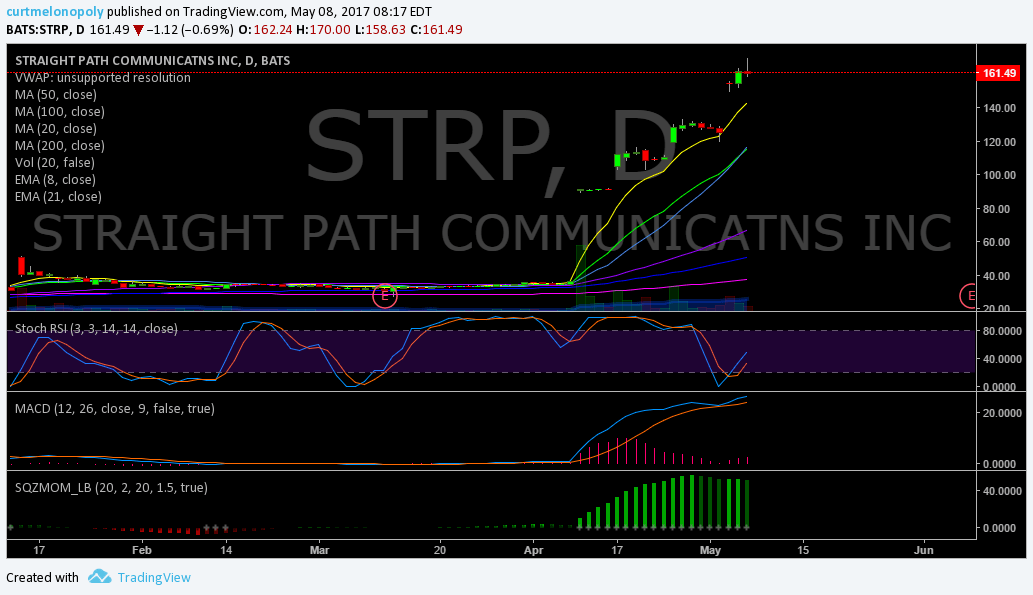 $STRAP, Premarket, Trading, Results, Stocks