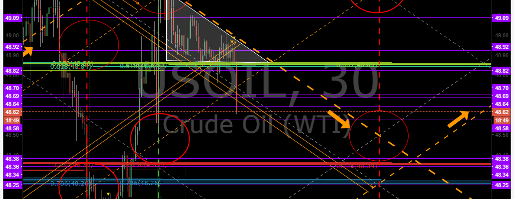Trading, Results, Post, Market, $USOIL, $WTIC