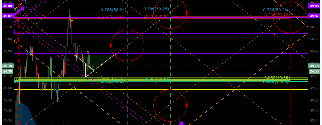 $CL_F, $USOIL, $WTI, Chart