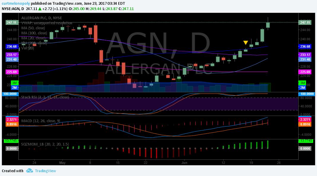 $AGN, Chart