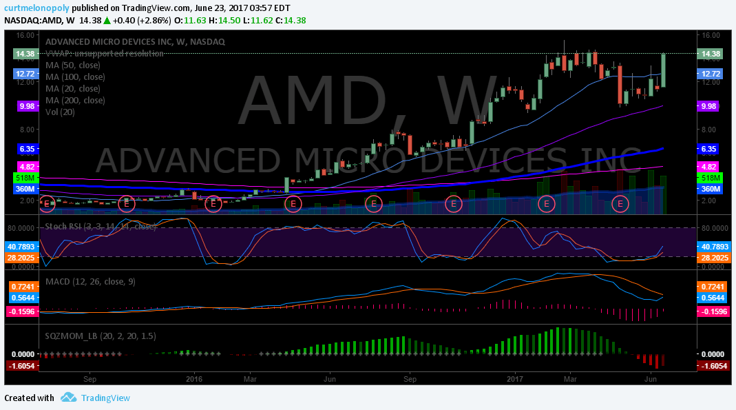 $AMD Primary indicator I am watching for long is MACD on weekly to cross up. - Compound Trading