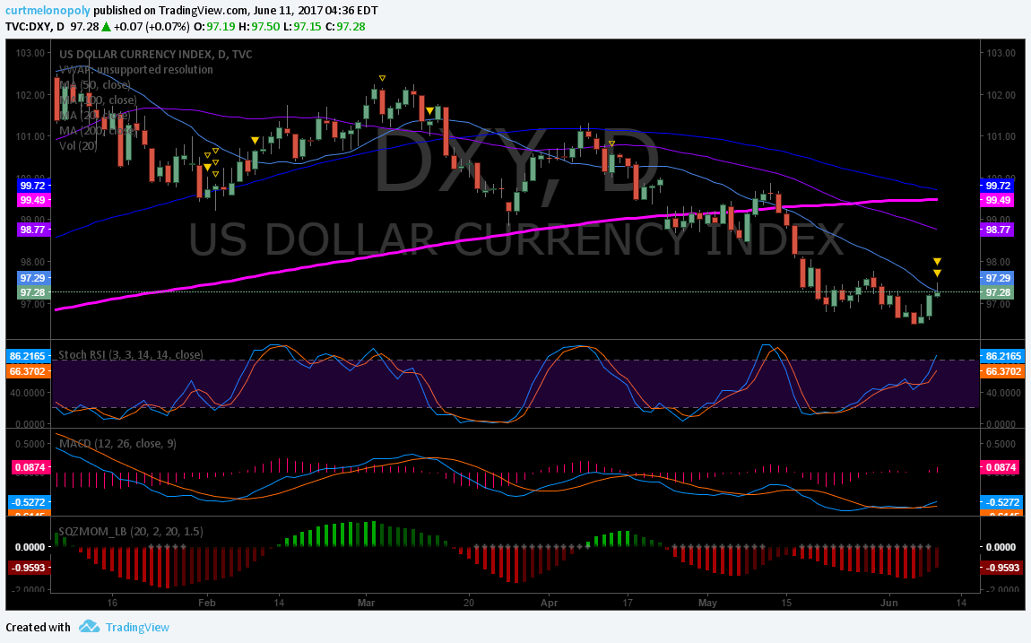 $DXY, Daily, Chart