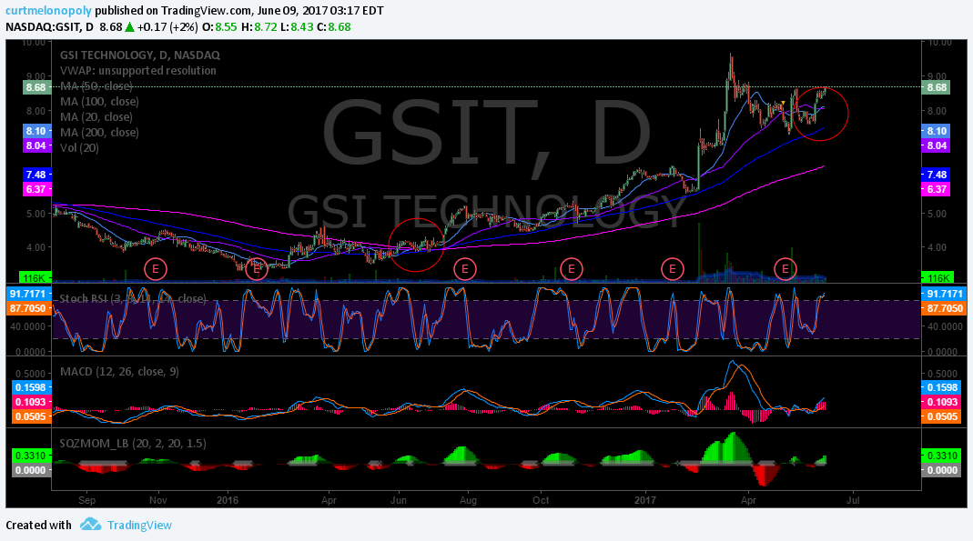 $GSIT, Swing, Trading