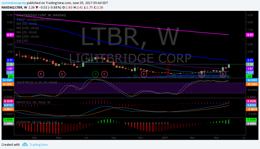 $LTBR, Weekly, Chart