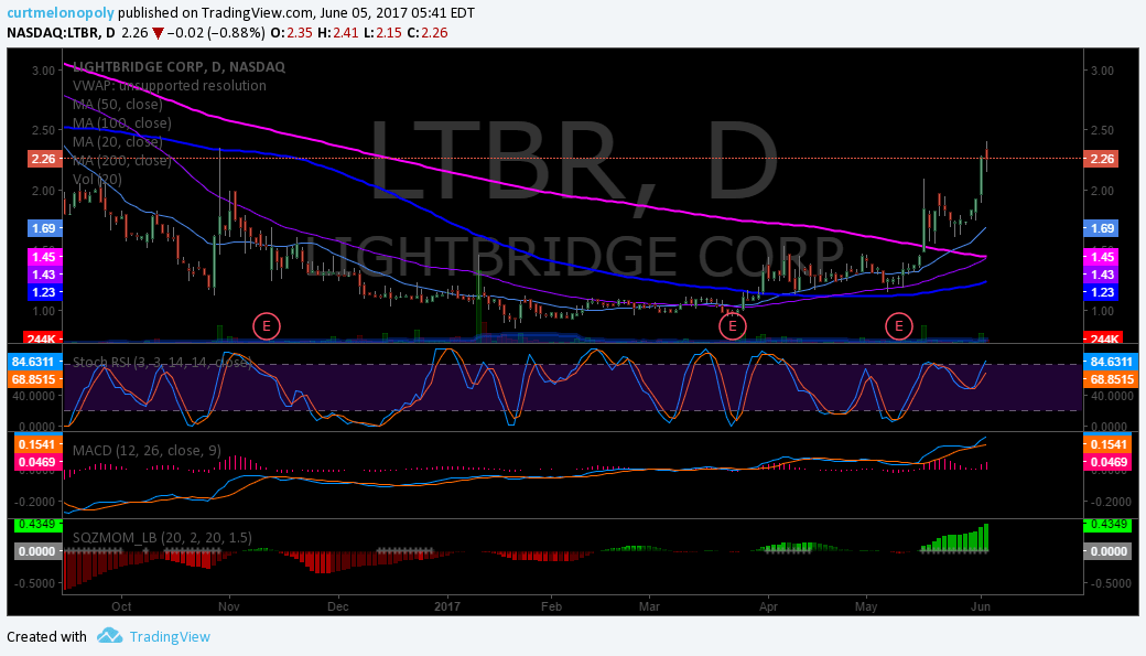 $LTBR, Chart Daily