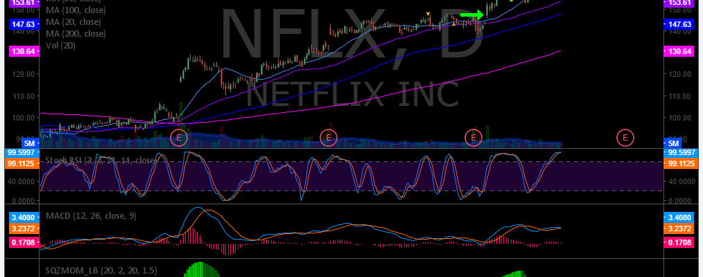 $NFLX, Swing, Trading, Results