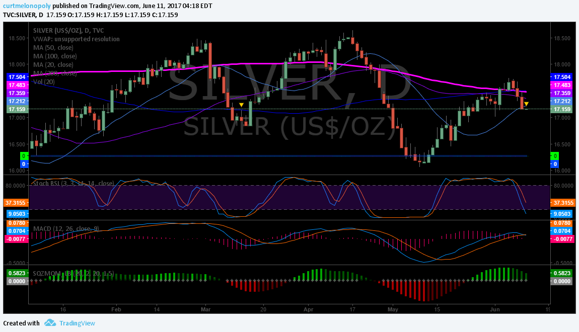 Silver, Chart, Daily