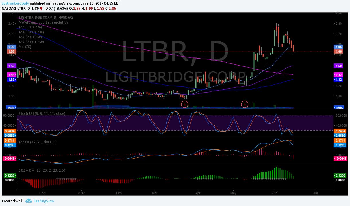 $LTBR, Swing, trading