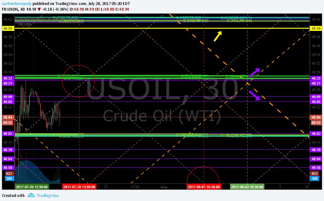 Current, trade, EPIC, algo, Oil