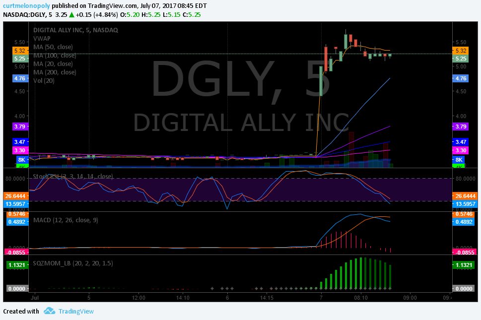 $DGLY, premarket, trading, plan